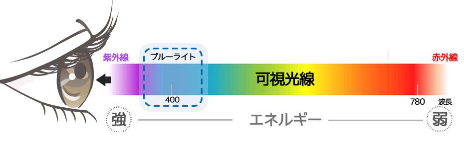 ブルーライトグラフ